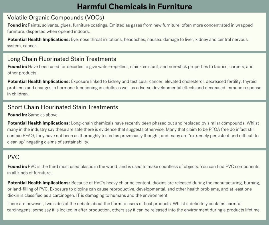 Harmful Chemicals in Furniture